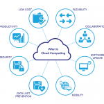 cloud-erp-cloud computing